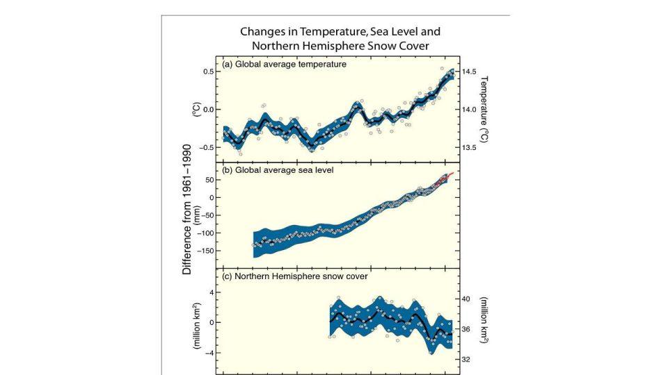 Globální oteplování podle IPCC 2007