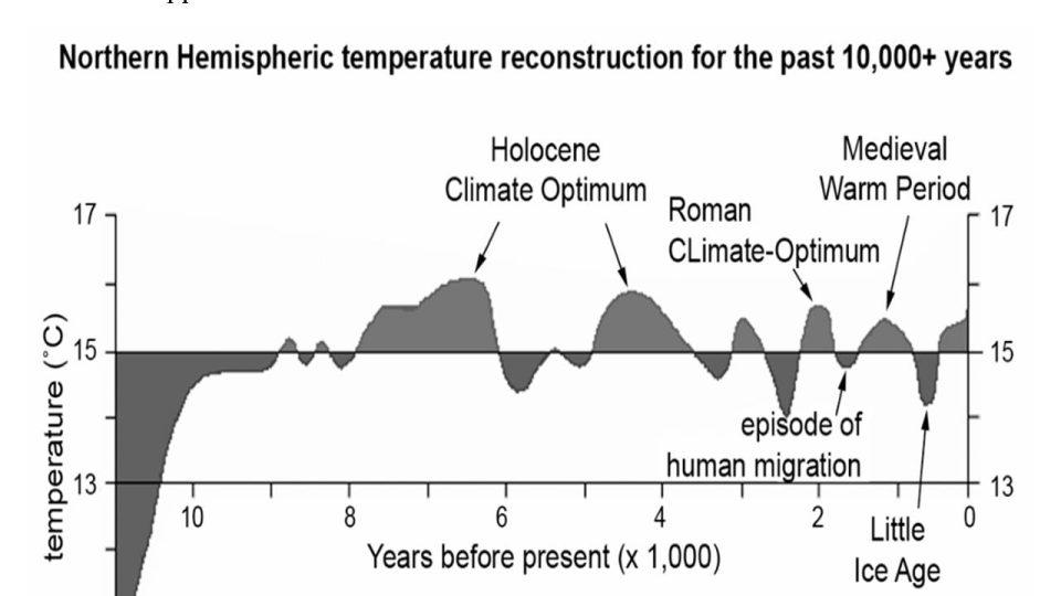 Teplotní oscilace v holocénu