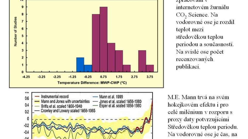 Publikace o teplotním rozdílu a hokejkový graf