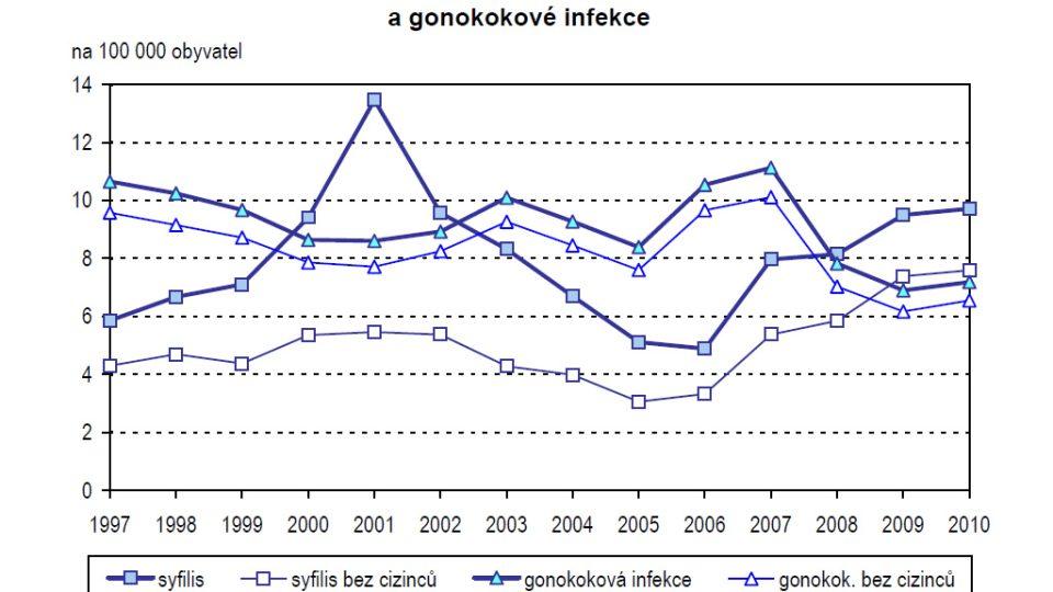 Vývoj incidence hlášených případů syfilis a gonokokové infekce (na 100 000 obyvatel)