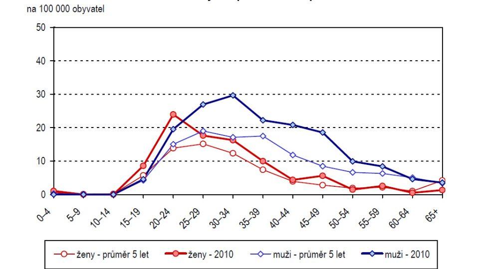 Incidence syfilis podle věku a pohlaví (na 100 000 obyvatel)