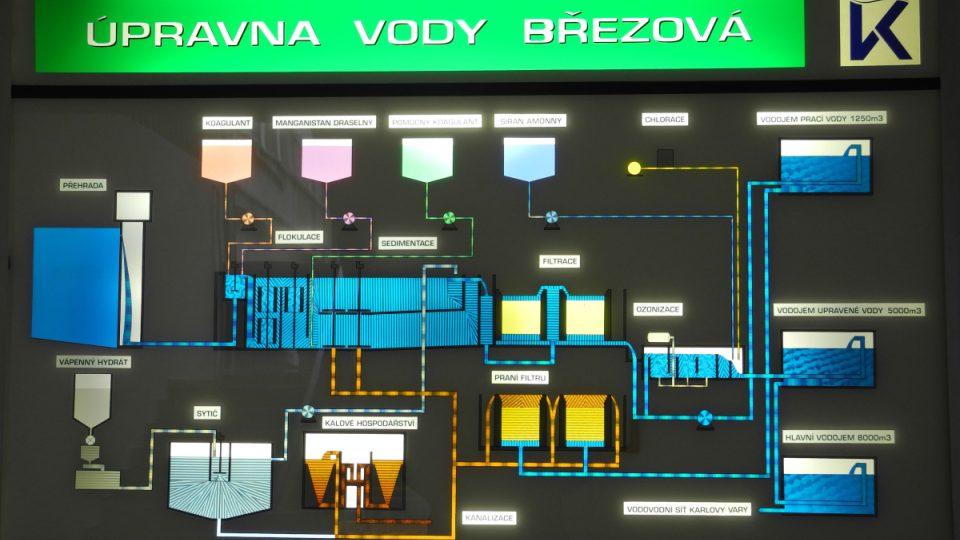 Vodárna v Březové u Karlových Varů dokončila modernizaci technologií