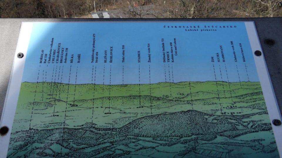 Milešovka - orientační tabule s vrcholy, které můžete z Milešovky vidět