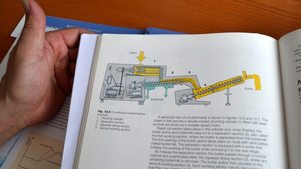 Schéma přístroje na výrobu másla